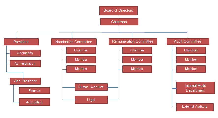 capital ones organizational structure Wiki organizational chart of business information for capital one financial corporation based in richmond, va, us by cogmap, the wikipedia of organization charts a place to create and share.